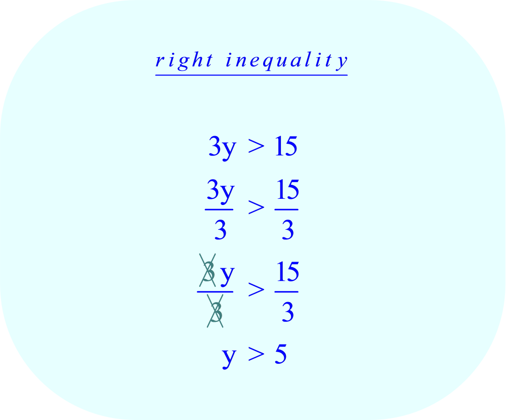Compound Inequality - left    3y  > 15   divide each side of the inequality by 3