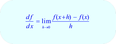 Derivative (slope) at point (x, f(x)) is the limit of the difference quotient as h → 0.