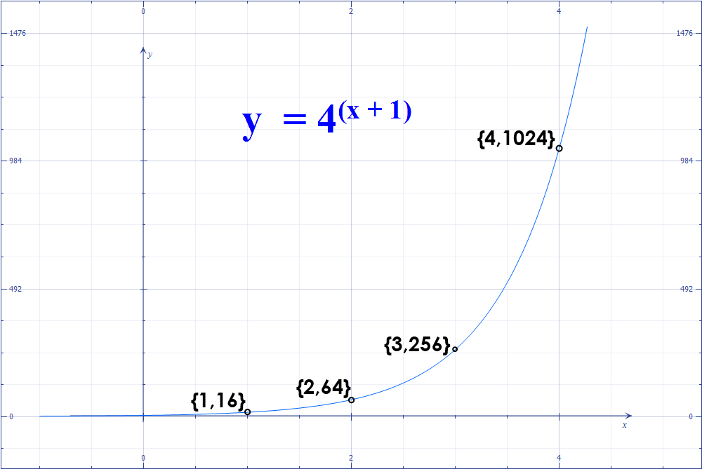 Math – graph of Exponential Function y = 4^(x+1)
