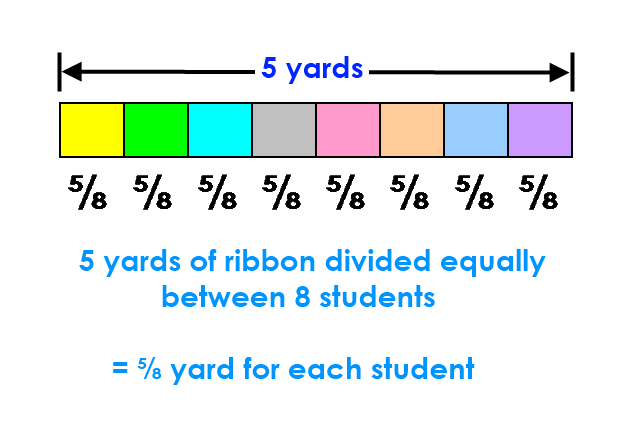 Fraction bar model - dividing ribbon equally between 8 students