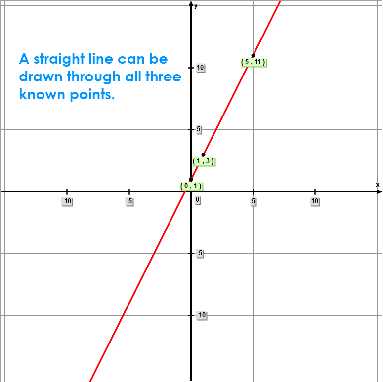 Function – a straight line can be drawn through all three points