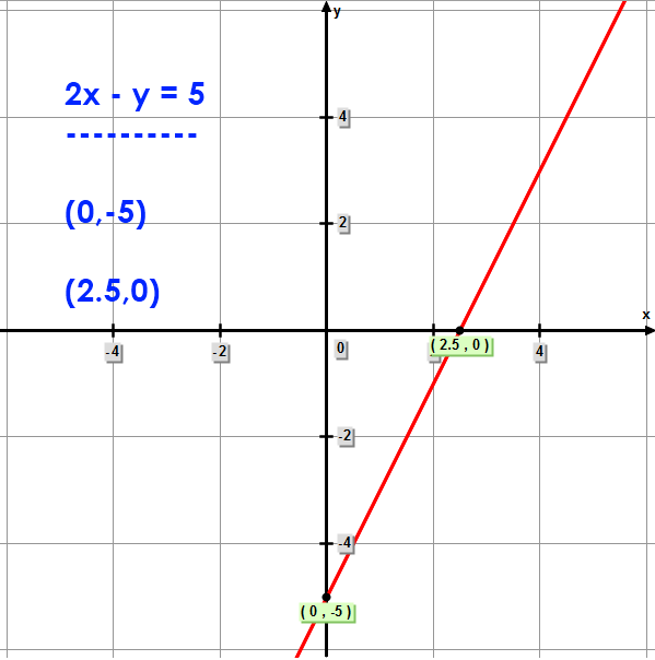 Math – Graphing using the Standard Form of the Equation