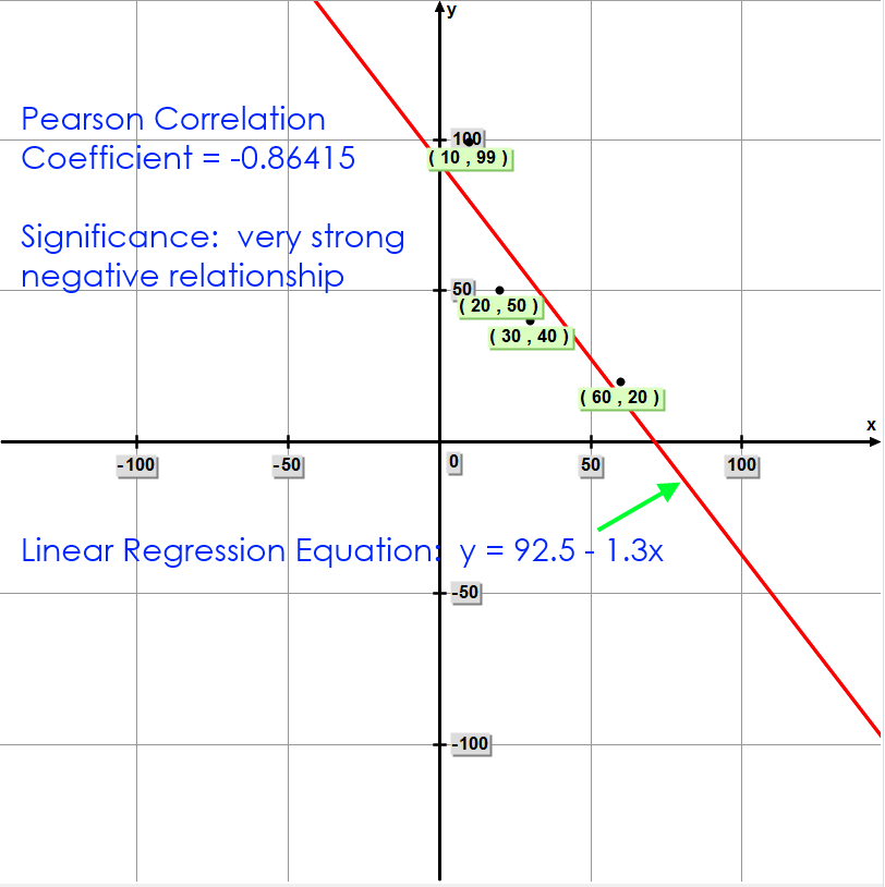 Graph of Regression Equation