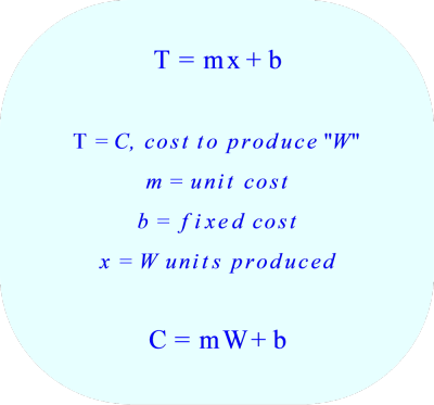 Production Cost to Produce W units