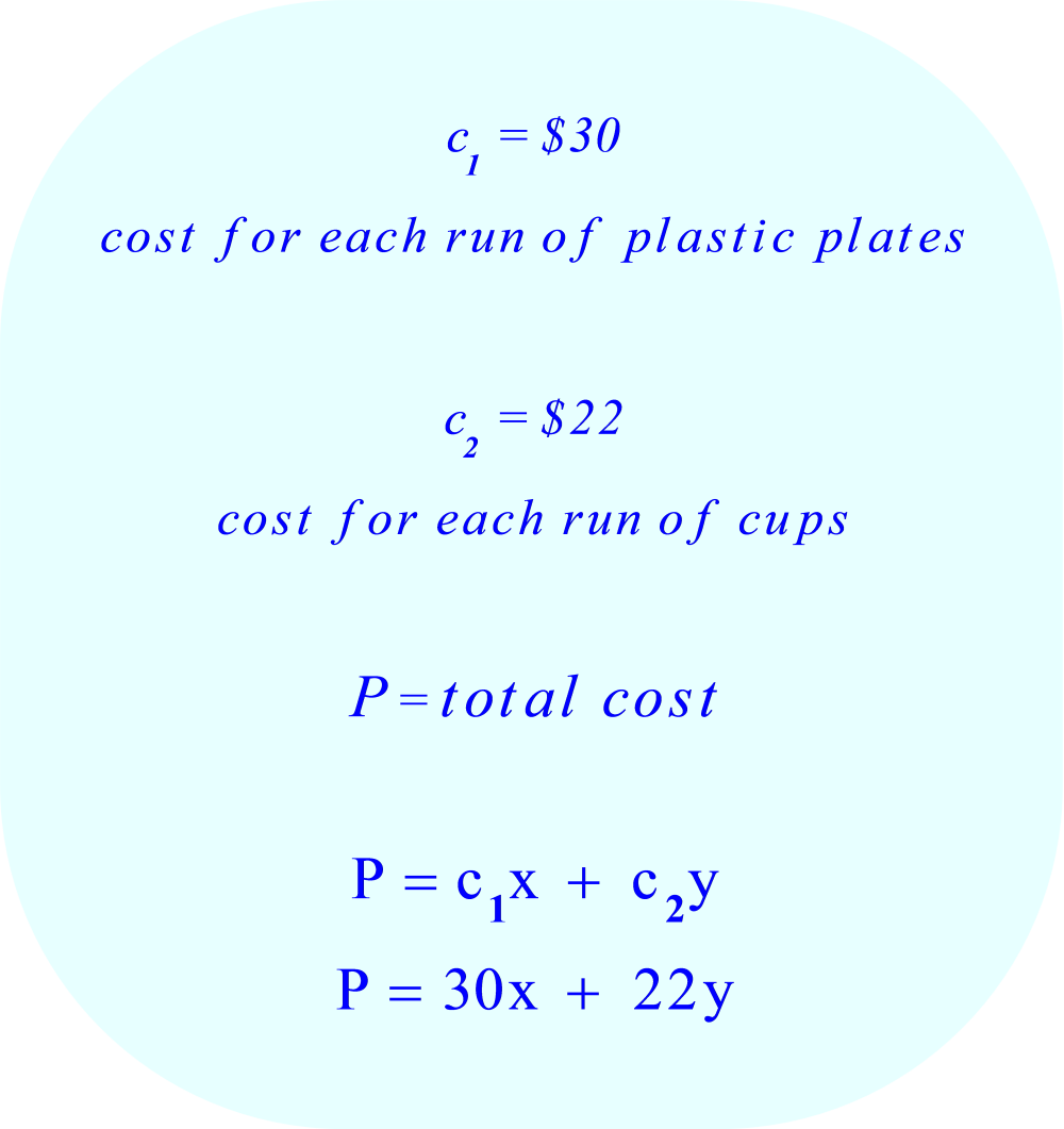math - manufacturing - linear equation - Cost Function