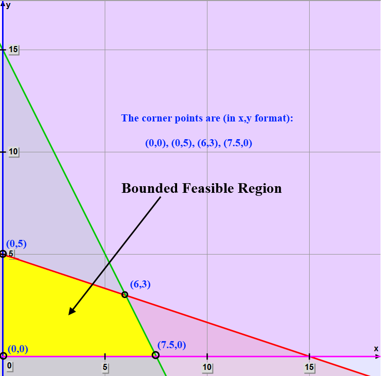 math - manufacturing - linear equations - corner points