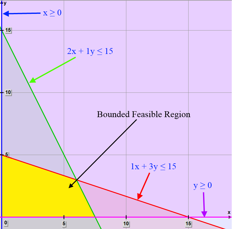 math - manufacturing - linear equation - plot constraints