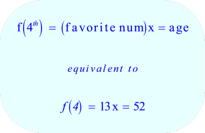Math - function for age, favorite number, and date