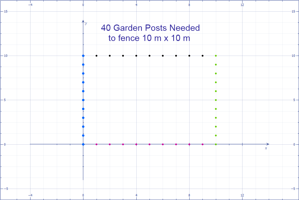 Math – Word Problem - Fence Posts Needed