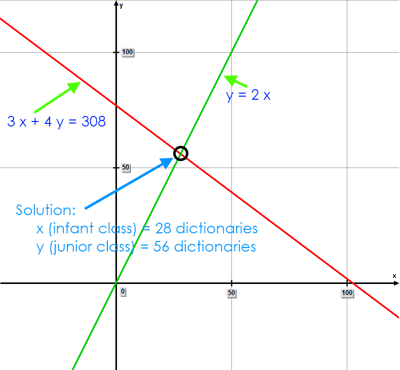 Solve 2 equations graphically