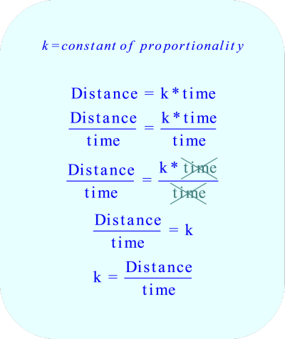 To solve for k, divide each side of the equation by the variable 'time'.