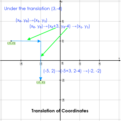Translation of Coordinates – Geometry - translate the point (-5,2) under the translation of (3,-4)