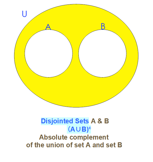 Math Sets Intersection Union Complement Venn Diagrams