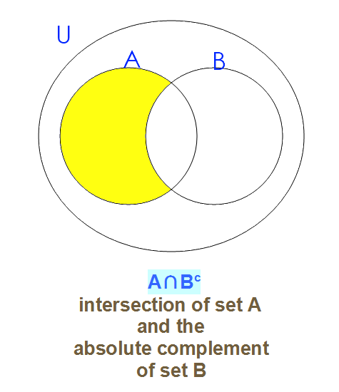 Complement Of B On Venn Diagram All Kind Of Wiring Diagrams