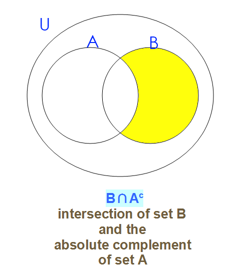 Aub Complement Venn Diagram Wiring Diagram