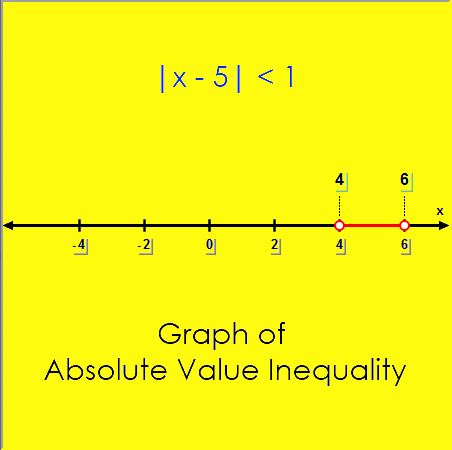 Math – graph of absolute value inequality