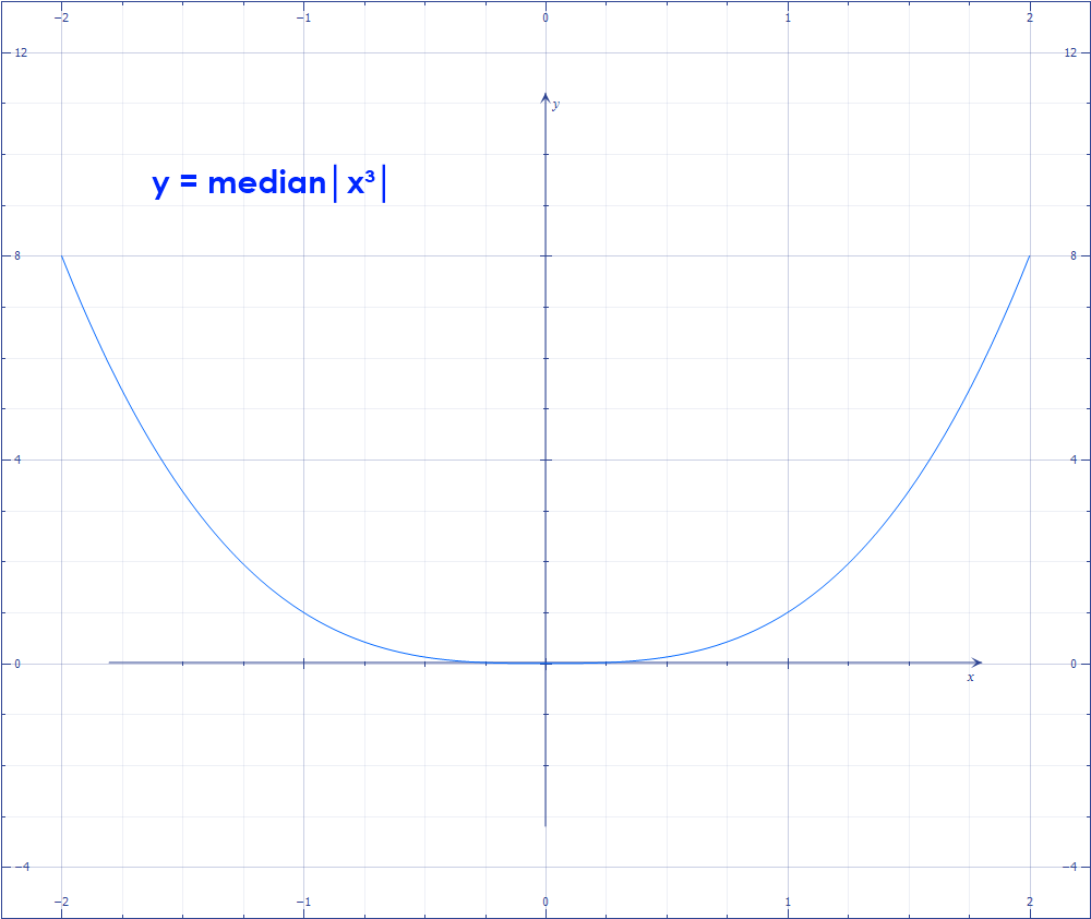 Math – graph of  y = (3x + 5)