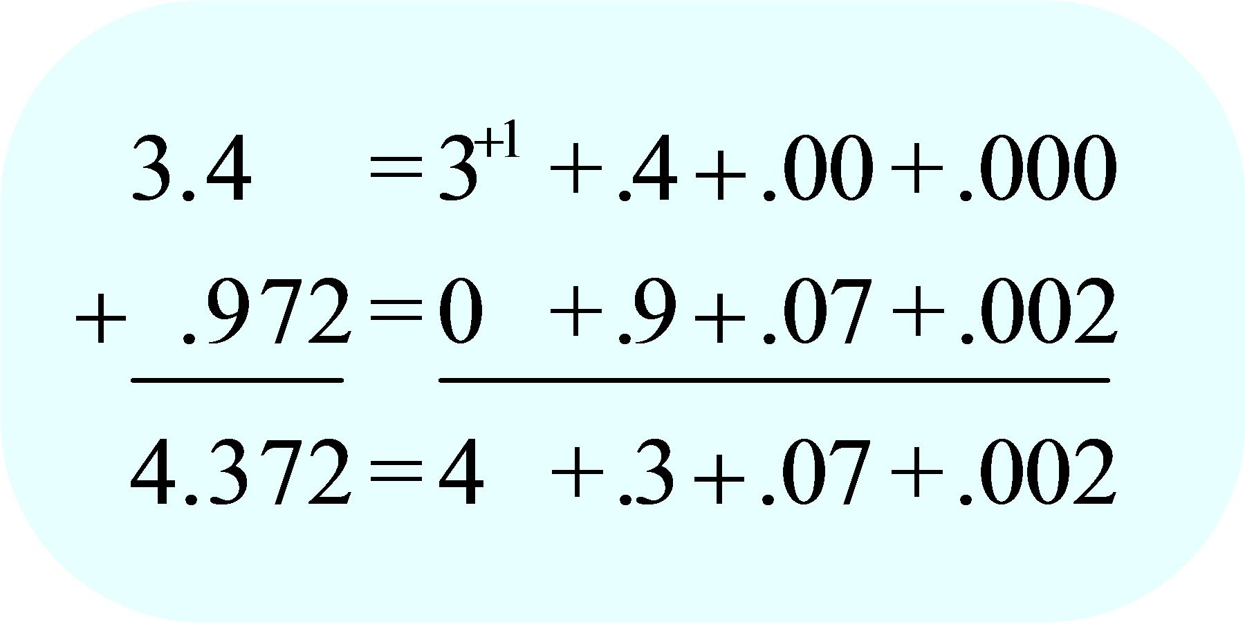 Add Decimals in Expanded Form
