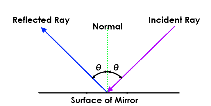 Math – light reflection from mirror:  angle of incidence and angle of reflection are equal.
