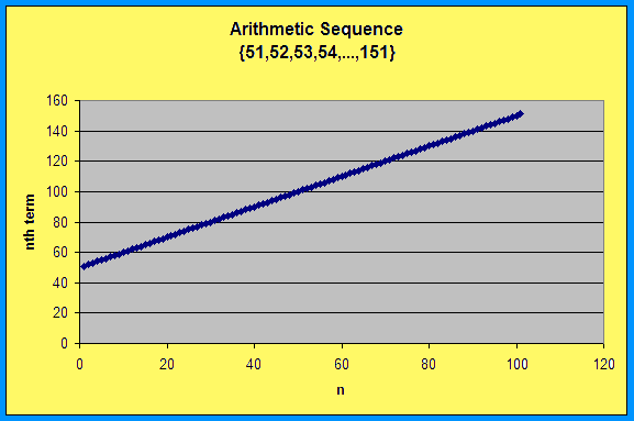 Arithmetic Sequence {51,52,53,54,...,151}