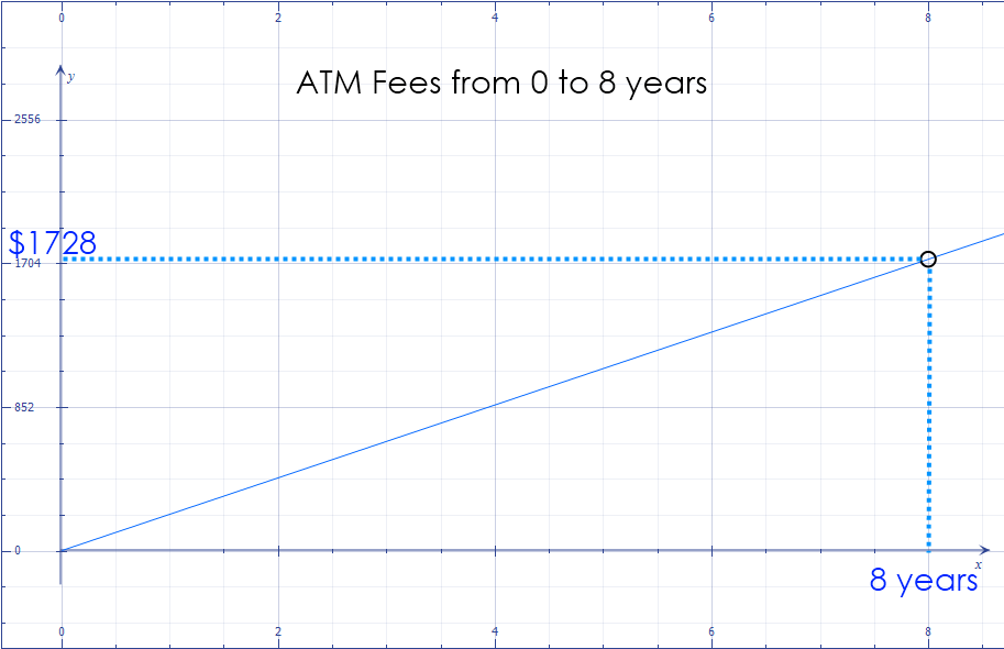 Math – graph of  ATM Fees