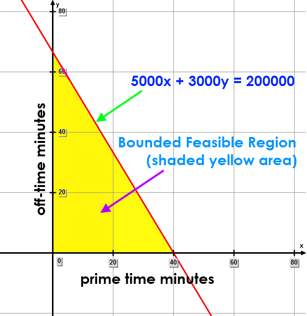 Prime Time Budget + Off Time Budget ≤ 200000
