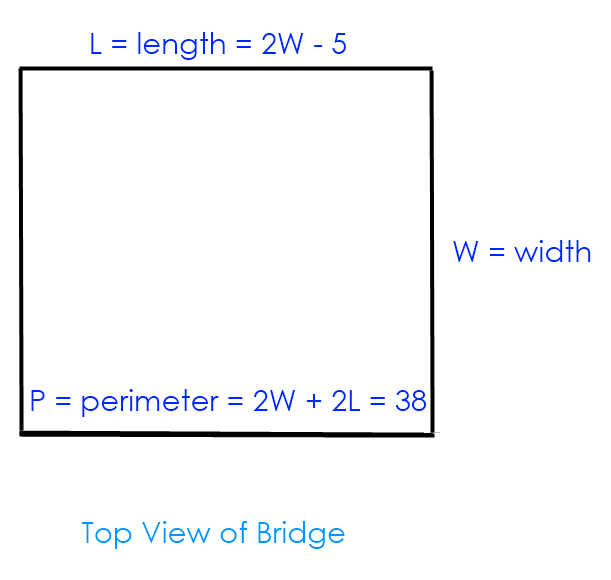 Math – equations defining bridge dimensions