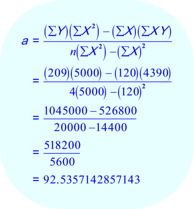 Calculating the linear regression coefficient 'a'