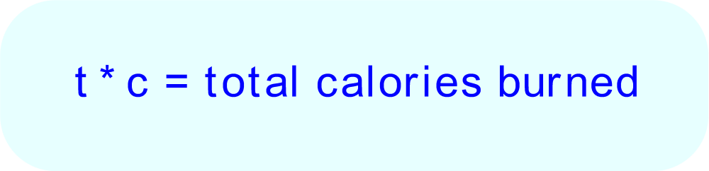 Equation for Calories versus Time