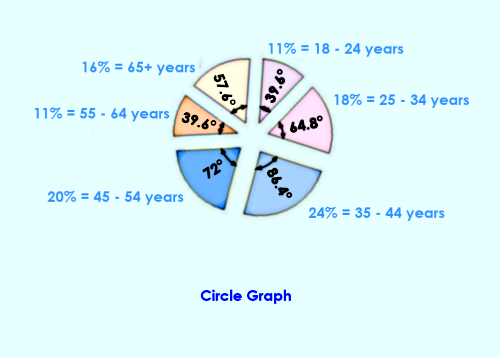 Circle Graph – percentage of adults who listen to classical music by age