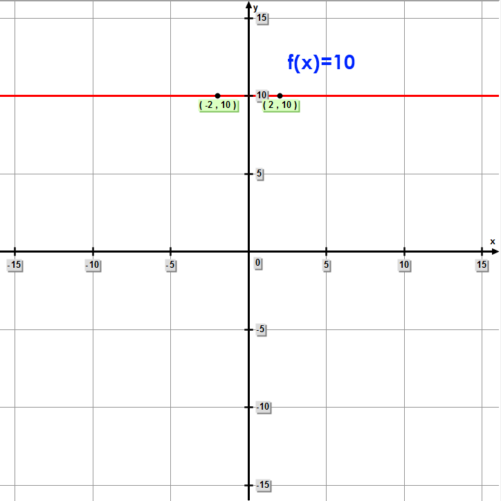 Math – Constant Function