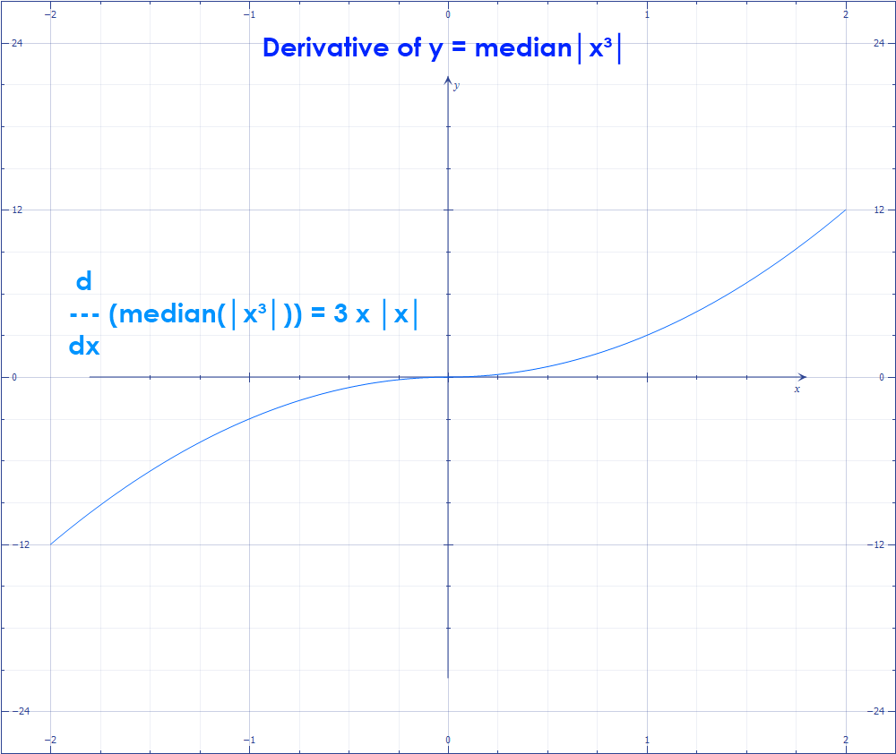 Math – graph of Dₓ of (median(│x³│)) = 3 x │x│