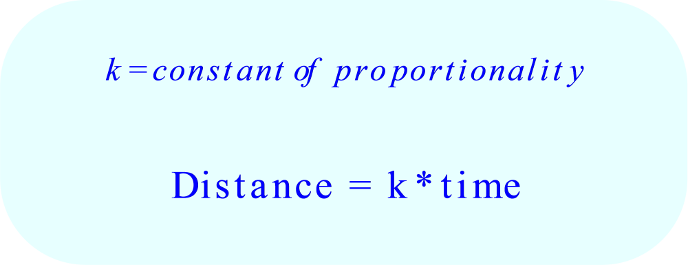 A direct proportion between time and distance means that distance is a constant multiple of time.