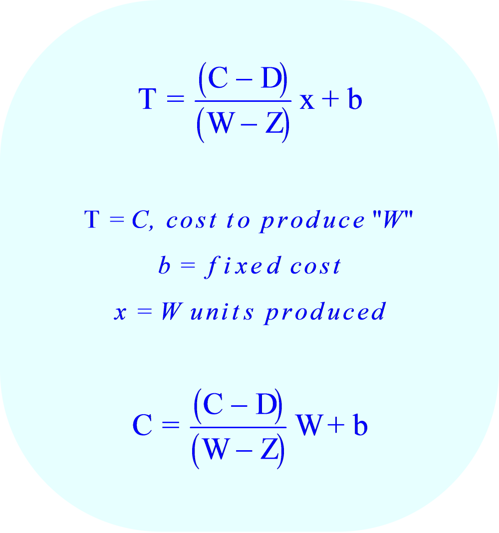 Equation to calculate the fixed expense, b