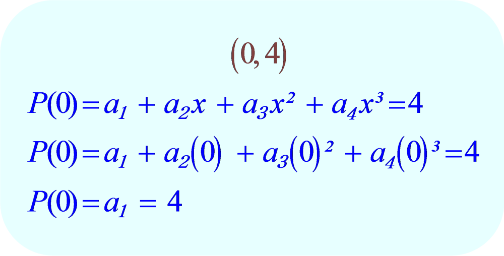 Interpolating Polynomial:  evaluate for the data point (0, 4).