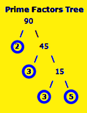 Prime Factors Tree – factors of 90