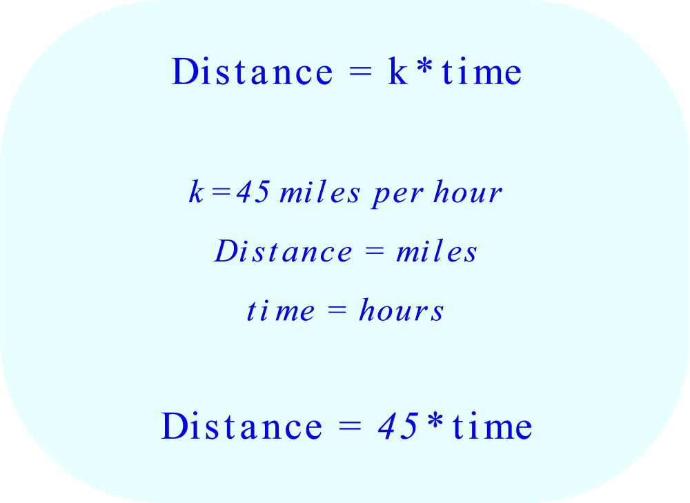 The final equation which represents the relationship between time t and distance d shown in the time and distance table