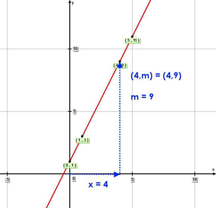 "Function – Since you now have a graph of the function, you can read the value of ""m"" directly from the graph.  (4,m) = (4,9)  m = 9"