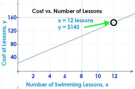 Math – graph of  cost of swimming lessons over time