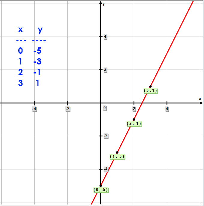 Math – graph of linear equation using a T-Chart