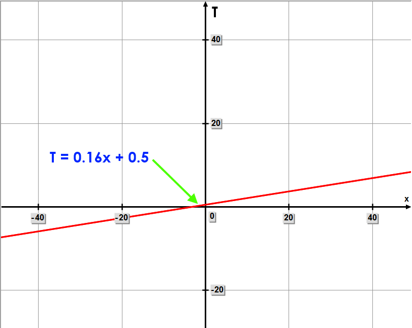 Graph of the final linear equation