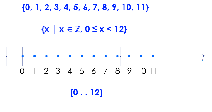 Set Notation Integers Less Than 12