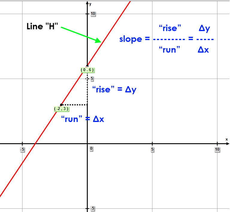 "Linear Equation ""H"" – Slope of line Passing Through Two Points"