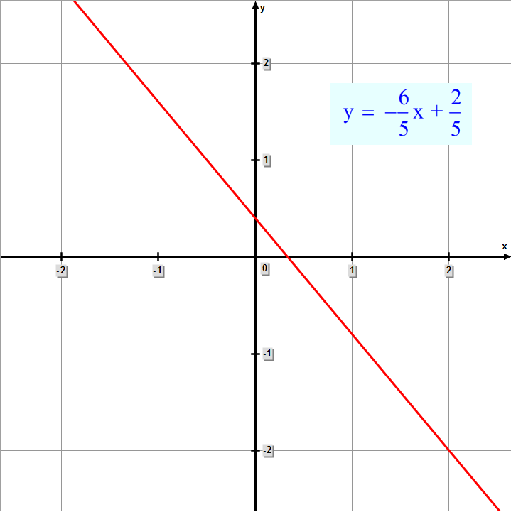 graph of y  =  (- 6/5)x + 2/5
