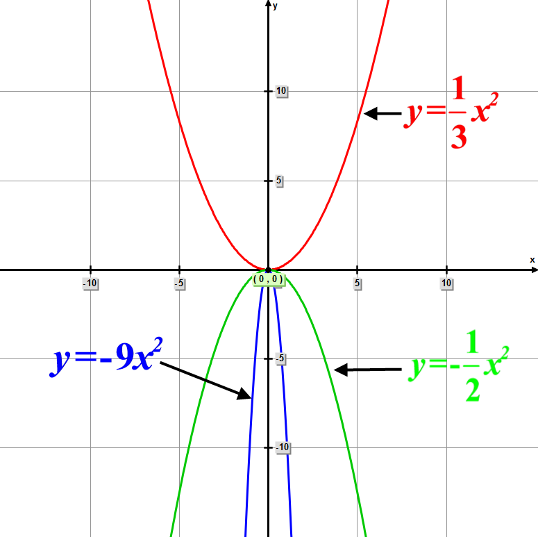 A graph of the three functions: 