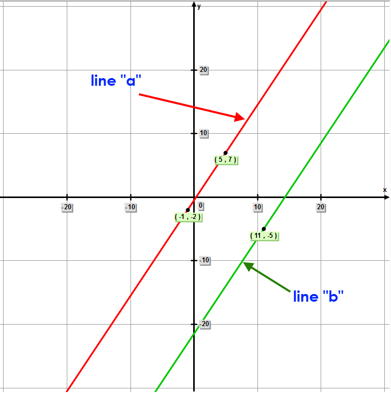 Graph of linear equations for line 'a' and line 'b'