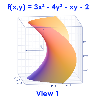 Math – graph of  f(x,y) = 3x² - 4y² - xy - 2, view 1