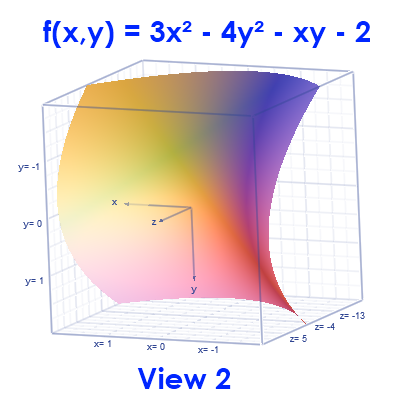 Math – graph of  f(x,y) = 3x² - 4y² - xy - 2, view 2