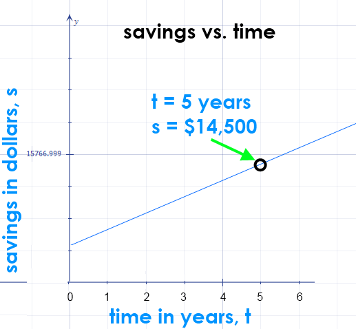 Math – graph of  savings over time