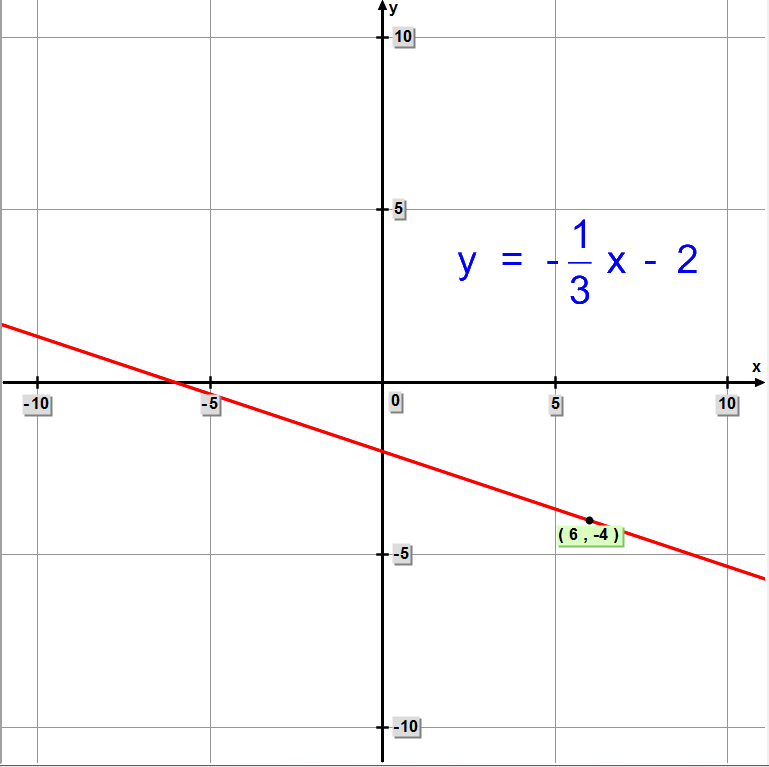 Graph of straight line equation y = (-1/3)x - 2.